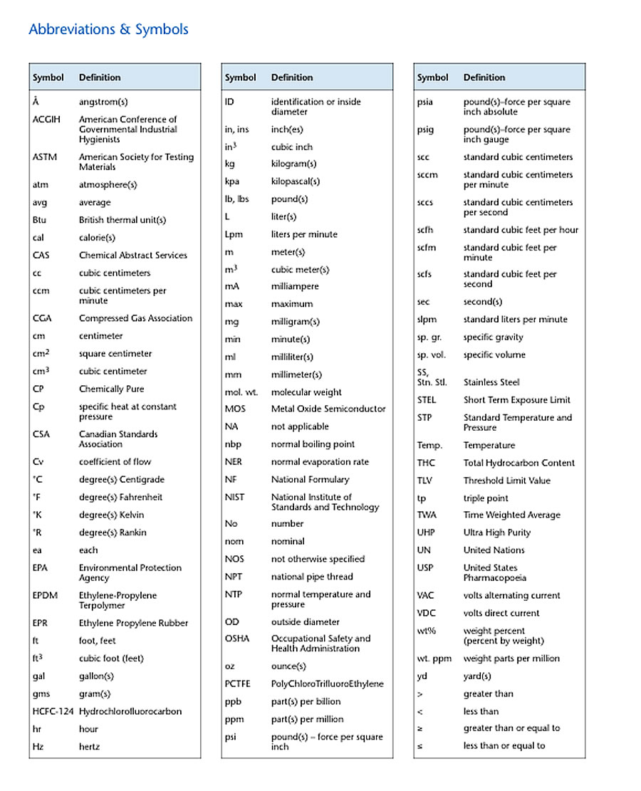 Accurate gas products llc providing specialty gas calibration clientuploadsproductsreferenceabbreviations symbols186 reference abbreviations and symbolsg buycottarizona